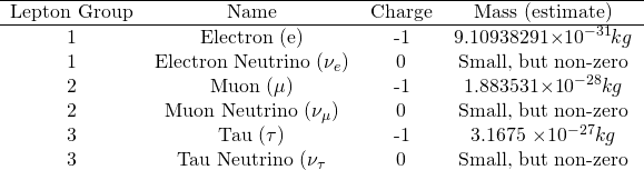 \begin{equation*} \begin{tabular}{ c c c c } \hline Lepton Group & Name & Charge & Mass (estimate)\\ \hline 1 & Electron (e) & -1 & 9.10938291\times 10^{-31}kg \\ 1 & Electron Neutrino ($\nu_e$)& 0 & Small, but non-zero \\ 2 & Muon ($\mu$)& -1 & 1.883531\times 10^{-28}kg \\ 2 & Muon Neutrino ($\nu_{\mu}$) & 0 & Small, but non-zero \\ 3 & Tau ($\tau$) & -1 & 3.1675 \times 10^{-27}kg \\ 3 & Tau Neutrino ($\nu_{\tau}$& 0 & Small, but non-zero \\ \end{tabular} \end{equation*}