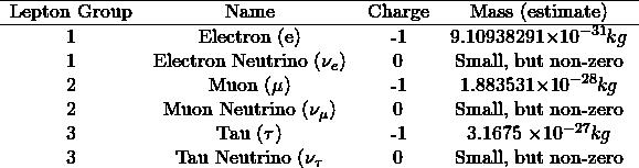\begin{equation*} \begin{tabular}{ c c c c } \hline Lepton Group & Name & Charge & Mass (estimate)\\ \hline 1 & Electron (e) & -1 & 9.10938291\times 10^{-31}kg \\ 1 & Electron Neutrino ($\nu_e$)& 0 & Small, but non-zero \\ 2 & Muon ($\mu$)& -1 & 1.883531\times 10^{-28}kg \\ 2 & Muon Neutrino ($\nu_{\mu}$) & 0 & Small, but non-zero \\ 3 & Tau ($\tau$) & -1 & 3.1675 \times 10^{-27}kg \\ 3 & Tau Neutrino ($\nu_{\tau}$& 0 & Small, but non-zero \\ \end{tabular} \end{equation*}