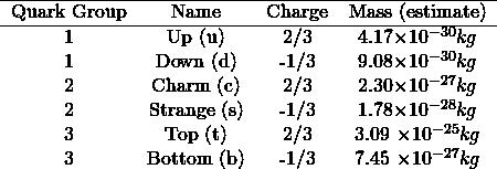 \begin{equation*} \begin{tabular}{ c c c c } \hline Quark Group & Name & Charge & Mass (estimate)\\ \hline 1 & Up (u) & 2/3 & 4.17\times 10^{-30}kg \\ 1 & Down (d) & -1/3 & 9.08\times 10^{-30}kg\\ 2 & Charm (c) & 2/3 & 2.30\times 10^{-27}kg \\ 2 & Strange (s) & -1/3 & 1.78\times 10^{-28}kg \\ 3 & Top (t) & 2/3 & 3.09 \times 10^{-25}kg \\ 3 & Bottom (b) & -1/3 & 7.45 \times 10^{-27}kg \\ \end{tabular} \end{equation*}