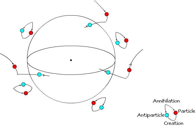 A diagram showing particle-antiparticle pairs being separated when forming near a black holw
